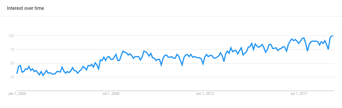 The rise of SaaS - Body image of graph showing growth in interest of Google search users searching for SaaS