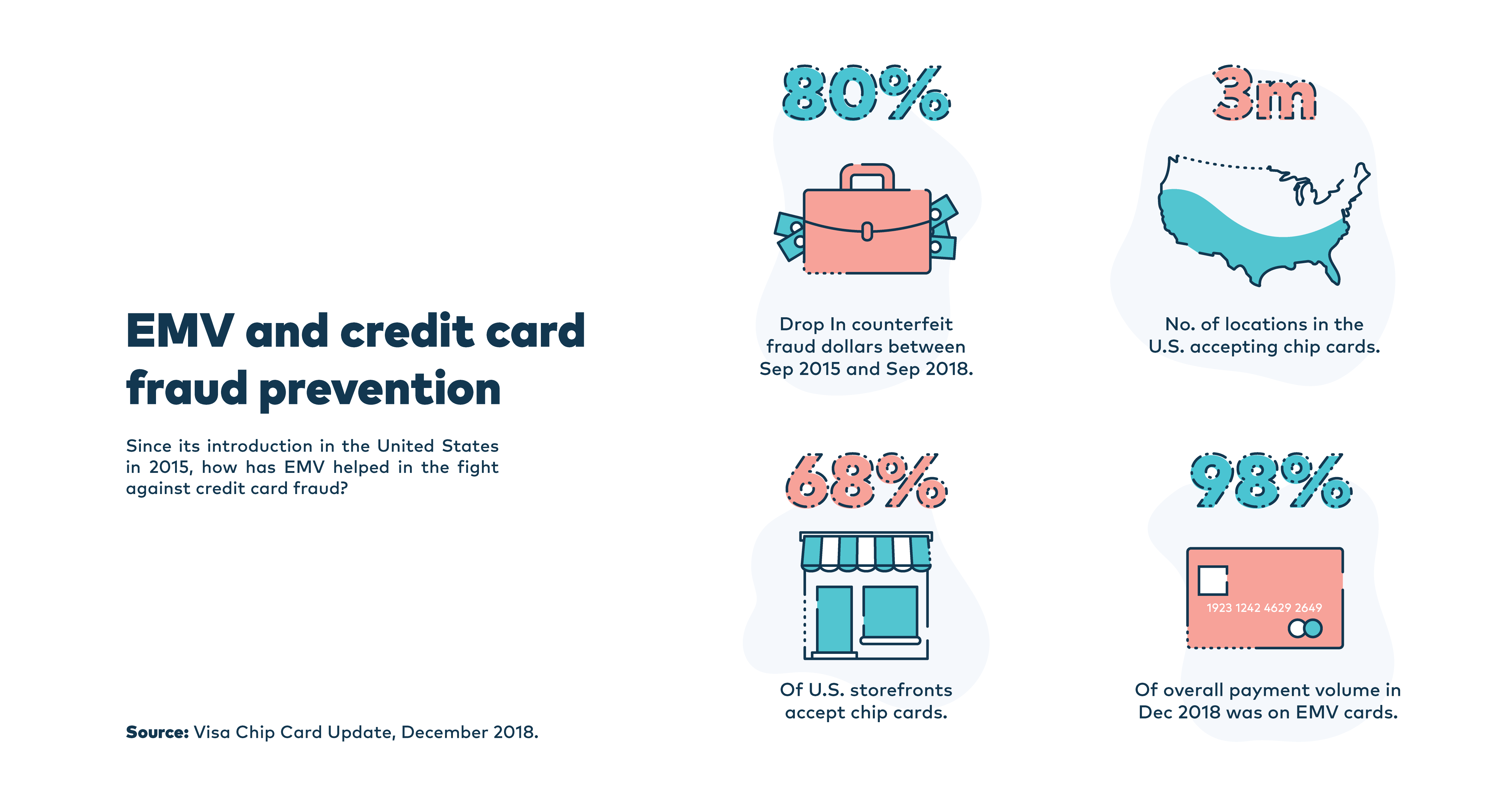 Everything you need to know about EMV (Europay, MasterCard, Visa) - Illustration showing data for EMV and credit card fraud prevention