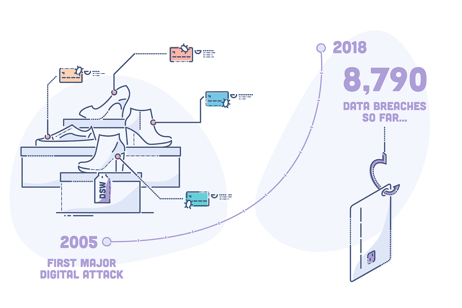 Evolution of data breaches - illustration showing first major digital cyber attack with growth curve showing data breaches in 2018