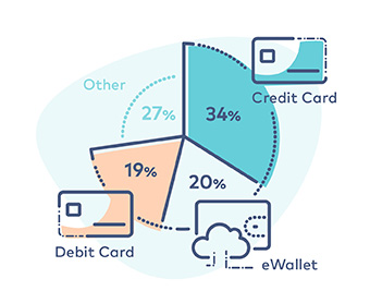 US ecommerce statistics, pie chart illustration of percentage based spend using credit card, 34% ;debit card, 19%; ewallet, 20% and other, 27%