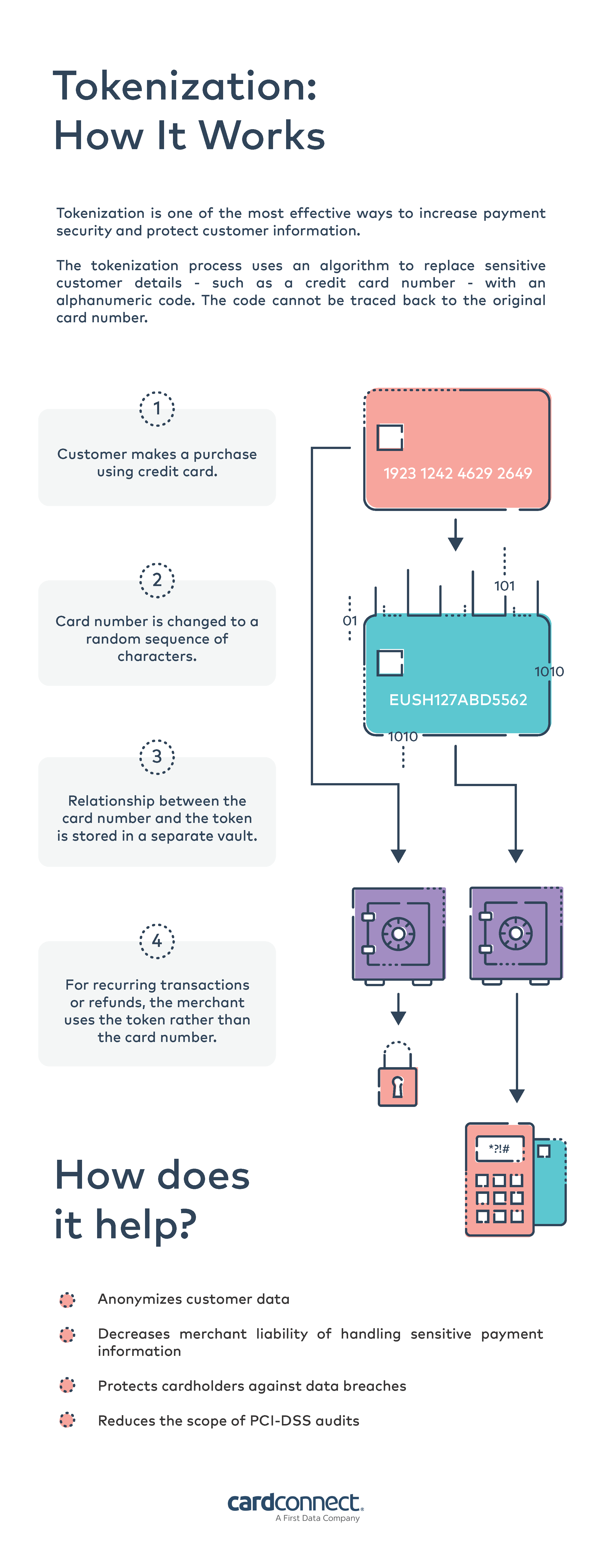 Tokenization: How it works infographic indicating 4 phases of tokenization; Customer purchase, card number randomized, card and token relationship stored in separate vault, token used for recurring transactions or refunds