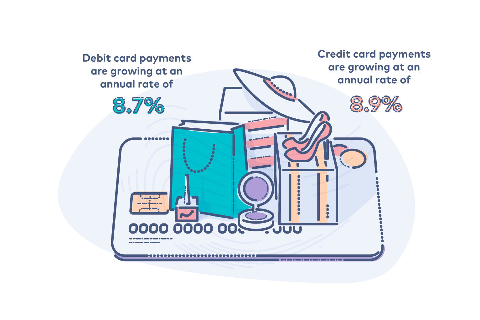 Merchant Services - illustration showing growth of retail debit card payments by 8.7 annually and credit card payments at a rate of 8.9% annually.