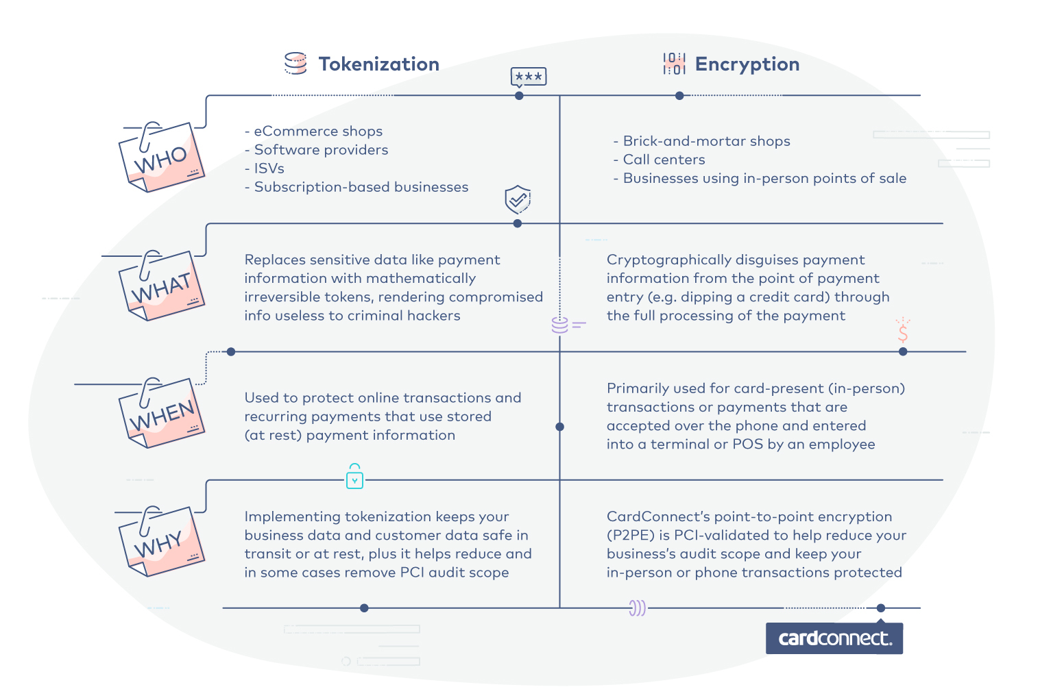 Tokenization Vs Encryption. What's the difference?