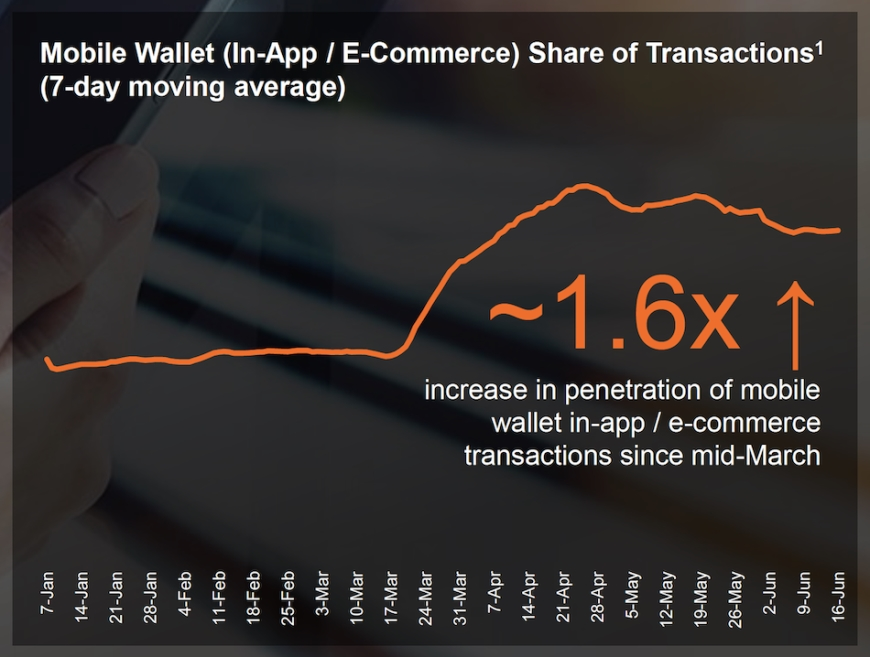 Graph showing mobile wallet share of transactions up by 1.6x since Mid March
